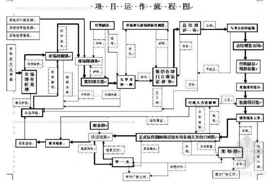 房地产开发项目运作流程