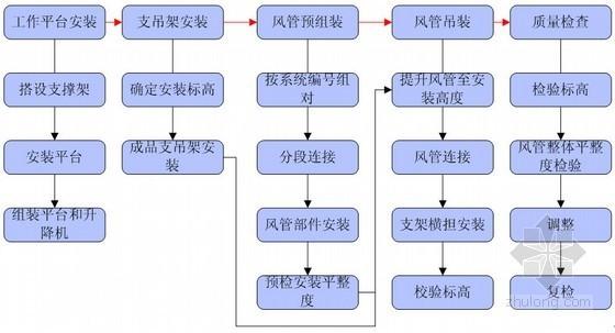 酚醛风管制作安装质量控制