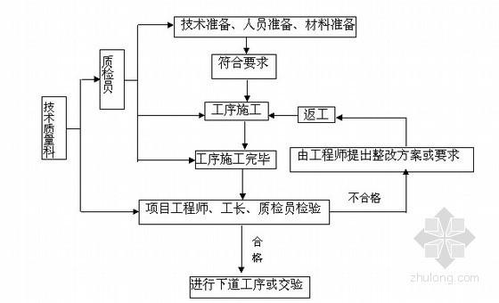 [上海]污水厂水电安装施工组织设计
