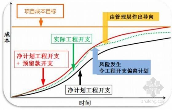 国企编制总承包项目成本管理培训课件