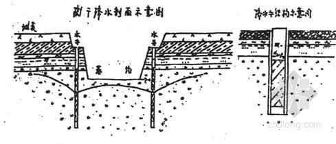 某基坑工程管井降水施工方案