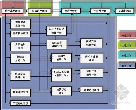 商业大厦总承包管理和协调配合管理措施(流程图)