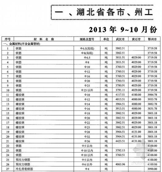 [湖北]2013年9-10月建设材料市场价格信息(全套171页)