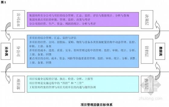 [中建]建筑工程项目精细化管理手册(全套管理表格)