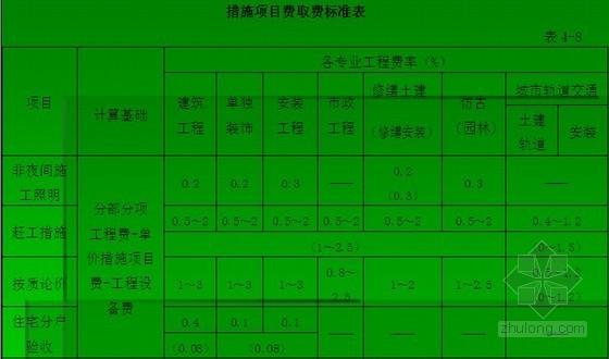 [江苏]2014版市政工程计价定额交底(定额应用 175页)