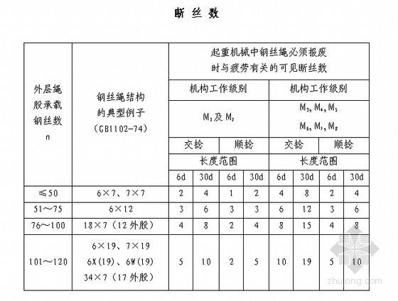 [北京]全套施工安全操作规程(162页,建设公司编制)