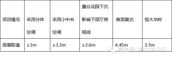 恒大集团图纸细化标准(干货)