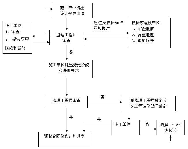 韦德娱乐1946老虎机_[襄阳]职业技术学院监理大纲(376页,图文丰富)_9