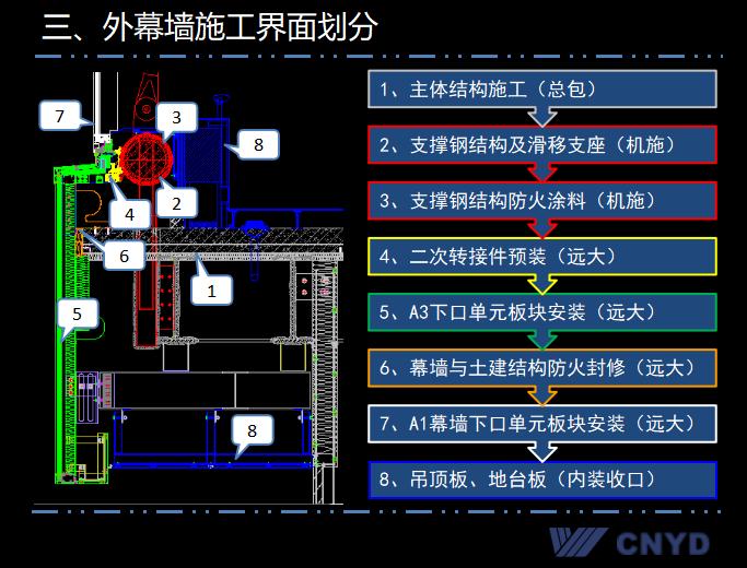 远大上海中心幕墙施工方案汇报(共152页)_6