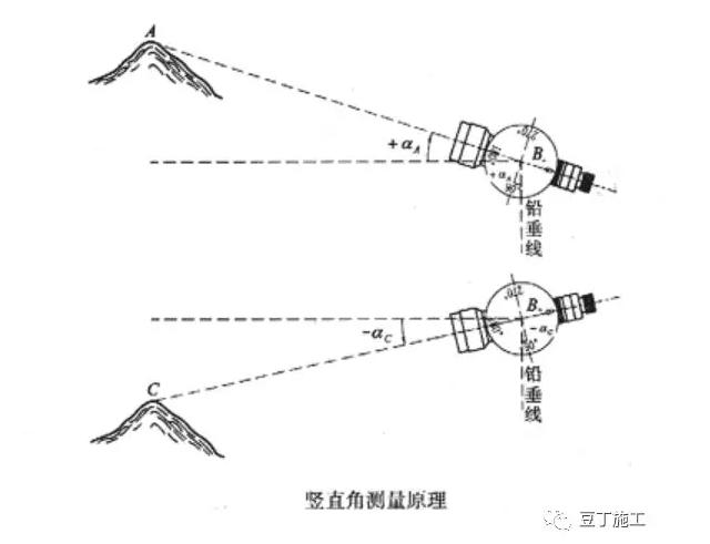 史上最全的水准仪、经纬仪、全站仪的使用方法_8