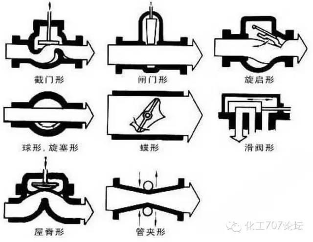 阀门的标识和型号的含义,从最基本的知识教你认识阀门。