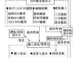 基于BIM的智慧工地管理体系框架研究