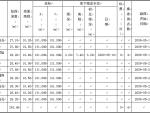 岩土工程勘察课程设计(勘察设计报告)-华东理工大学