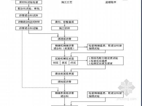 [广东]热拌沥青混合料工程监理细则