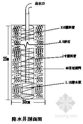 某工业厂房基坑土钉喷锚支护及井点降水施工方案