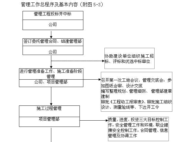 [天津]生态城项目管理实施规划(630页,图文丰富)_6