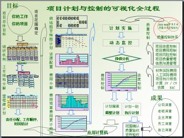 建筑工程项目计划与控制方法精讲(354页,图文并茂)