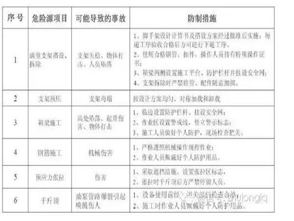 桥梁工程施工安全标准化图文详解(下)