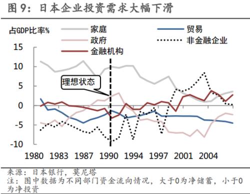 第五,日本的产业结构在泡沫破裂后呈现出一些颇有借鉴意义的变迁。从企业利润、投资等指标来看,制造业受损程度远胜非制造业。