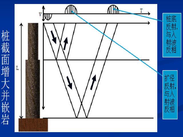 公路工程测试技术培训663页PPT(附自学指导书)