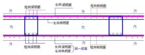 筏板基础的钢筋在施工中的排放次序(纯干货)