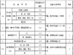 [甘肃]酒泉西一大桥预制箱梁施工方案