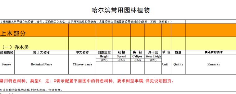 景观植物设计|全国常用苗木表(华中、西南、华南、华东,东北)