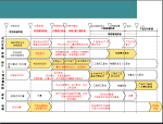 房地产项目投资分析解读解(100页)