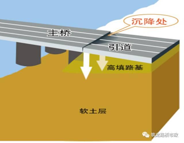 路基工程+桥涵背回填施工技术要求,一次性讲通!_51
