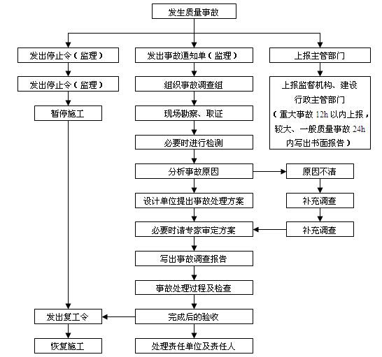 机电工程项目经理实用管理手册(345页,图文丰富)_5