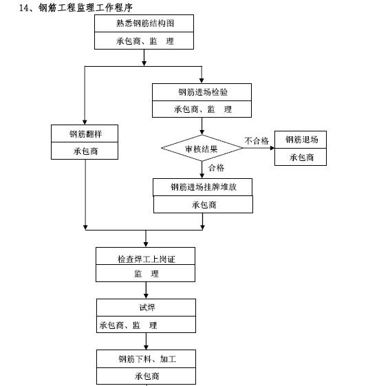 建筑工程项目监理工作交底书(155页,图文丰富)_4