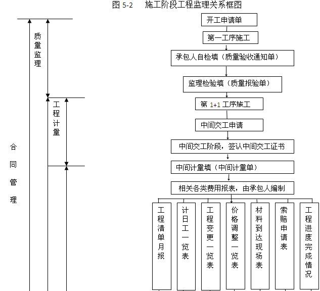 [贵州]道路改扩建工程监理大纲(278,图文丰富)_9