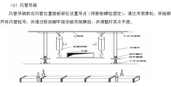 商业地产室内机电工程施工组织设计(210页,图文丰富)_5