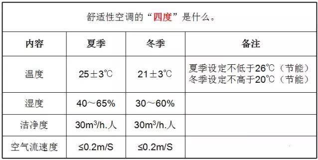 暖通空调基础知识,80%的人看了收藏了!_7