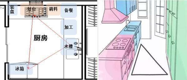 体验室内设计资料下载-住宅室内设计——厨房