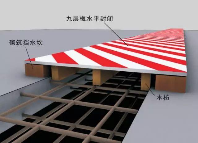 图文解析常用标准化洞口防护措施!_9