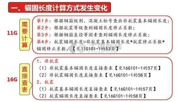 解析16G101与11G101的24个不同之处(附图解)