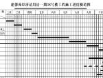 德阳市经济适用房施工组织设计(共88页)