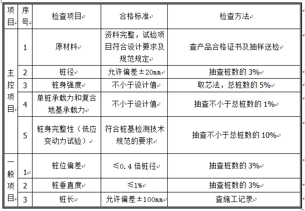 CFG桩基础施工方案Word版(共25页)_2