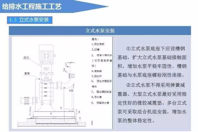 给排水工程施工工艺(图文详解说明)_14