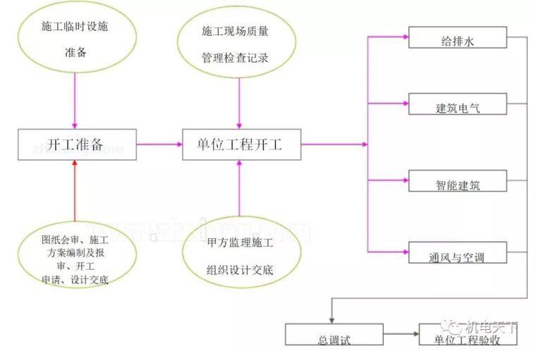 建筑机电安装流程经典总结梳理