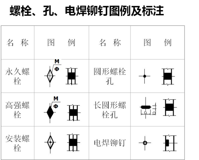 钢筋混凝土构件图与钢结构图识图(PPT,115页)_4