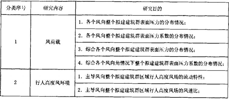 北京当代MOMA风载及风环境数值模拟研究