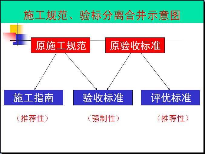 铁路施工质量验收标准及资料填写注意问题(典型条文示例)