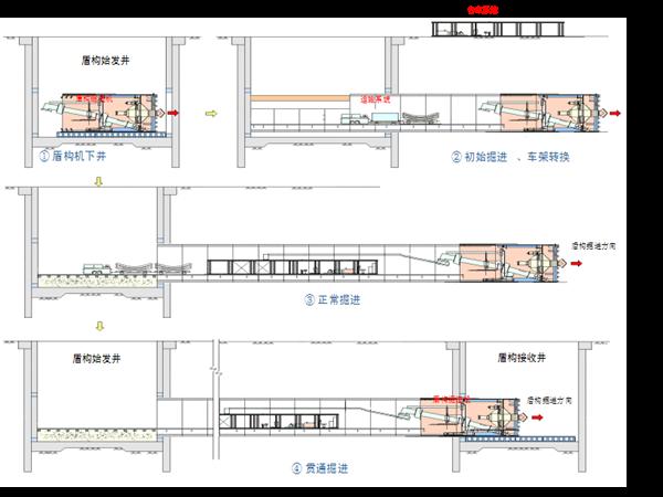项目集管理案例分析——地铁隧道工程项目