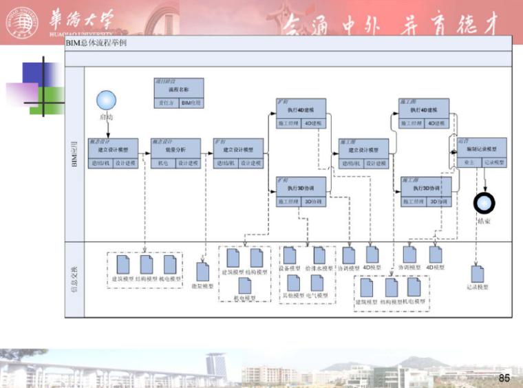bim教程-建筑信息模型(BIM)及其应用_5