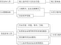 藏区农村饮水安全工程施工方案