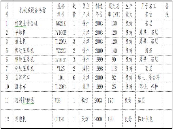 [天津]公路石灰粉煤灰碎石基层施工方案(word,28页)
