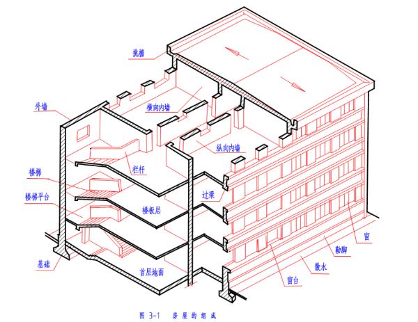 结构施工图基础知识(PPT,75页)