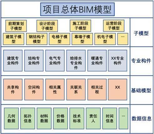 BIM模型的构架